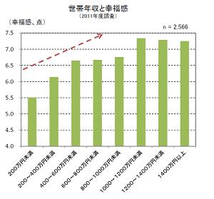 内閣府幸福度調査グラフ